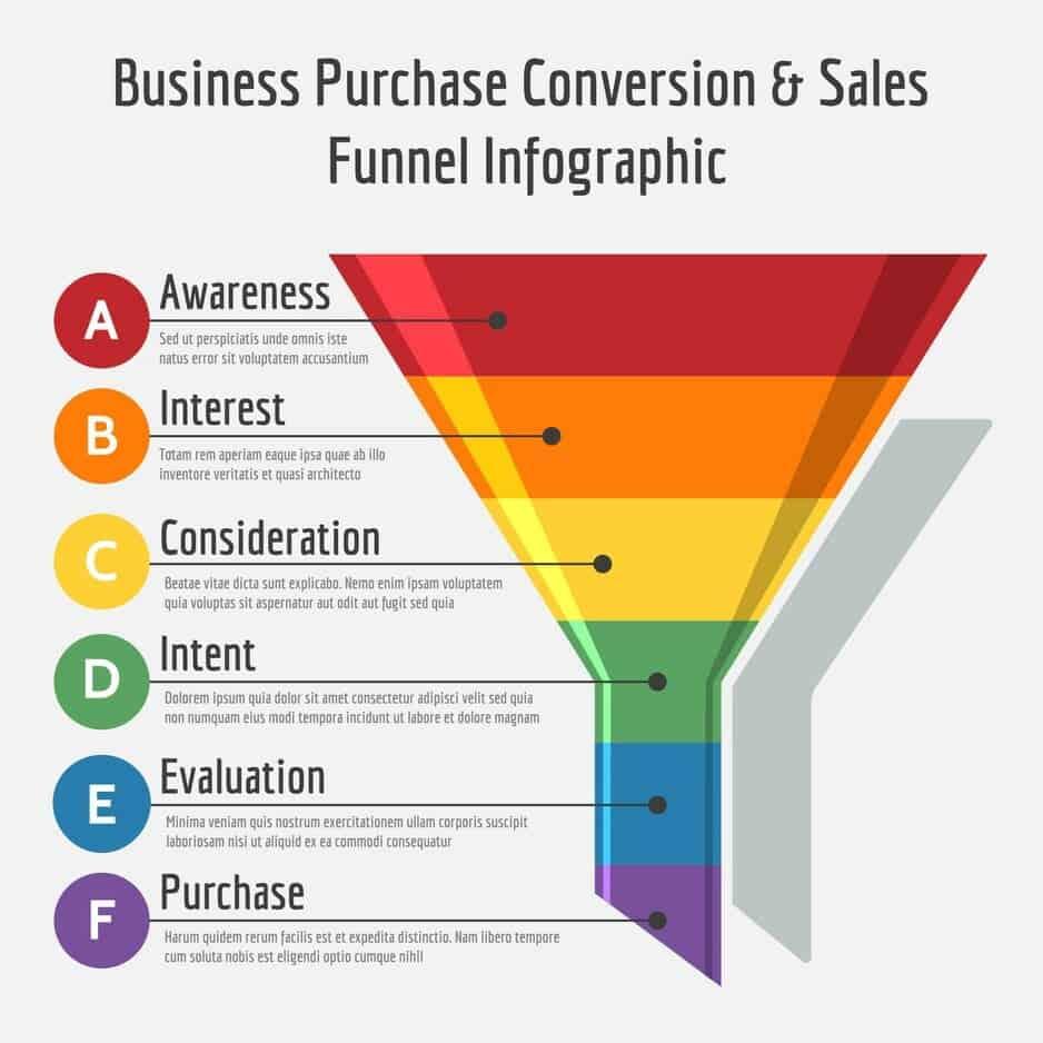 was ist ein sales funnel bild